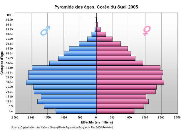 Pyramide des âges de la Corée du Sud en 2005